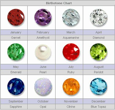 list of birthstones for each month how to pick the right birthstone